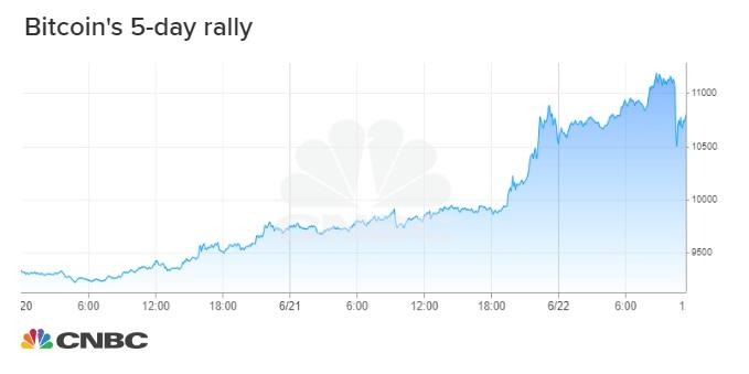 Bitcoin rallies above $11,000 through weekend, nearing a 15-month high