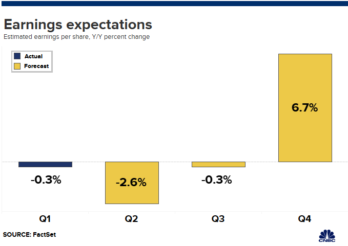 Analysts now expect the earnings recession to last through the third