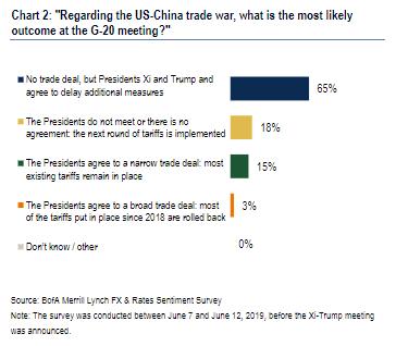Trump, Xi trade tariffs still seen hurting economy, even