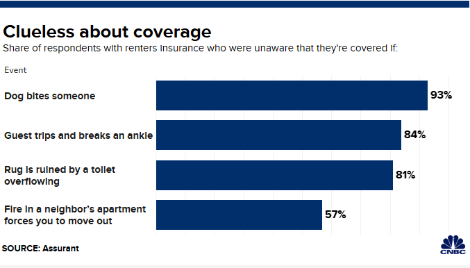 Home Renters Insurance >> You Re Not Alone If You Re Not Sure What Renters Insurance Covers