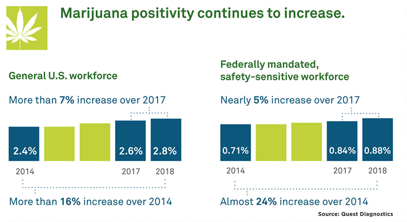 Will cannabis use soon be the same as off-duty drinking by