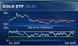 Gold lost recent momentum today and this analyst thinks it has further to fall
