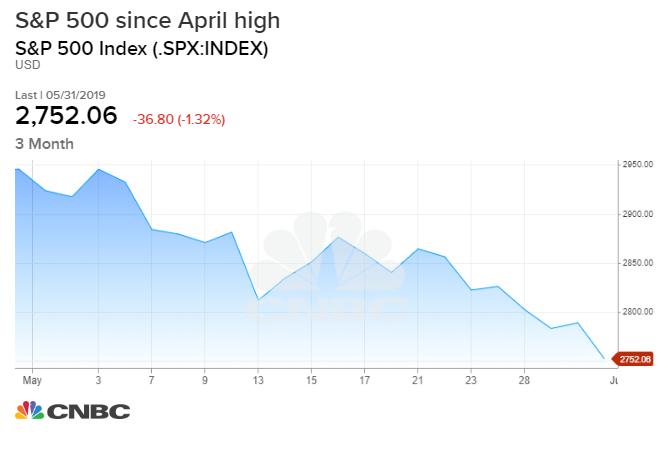 RBC: Mexico tariffs will drive stock market into correction