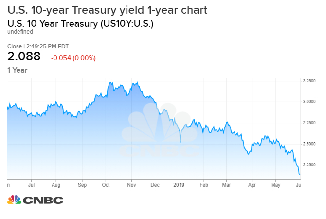 Here's why bond yields are falling and why the rout won't end