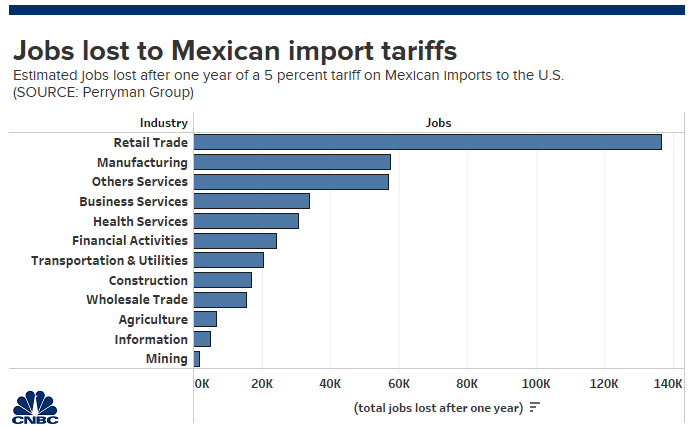 Trump tariffs on Mexico could cost US more than 400,000 jobs: study