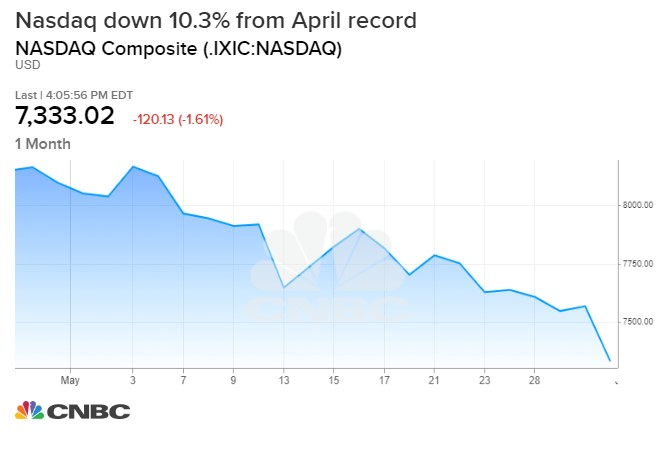 Nasdaq drops more than 1%, enters correction territory as