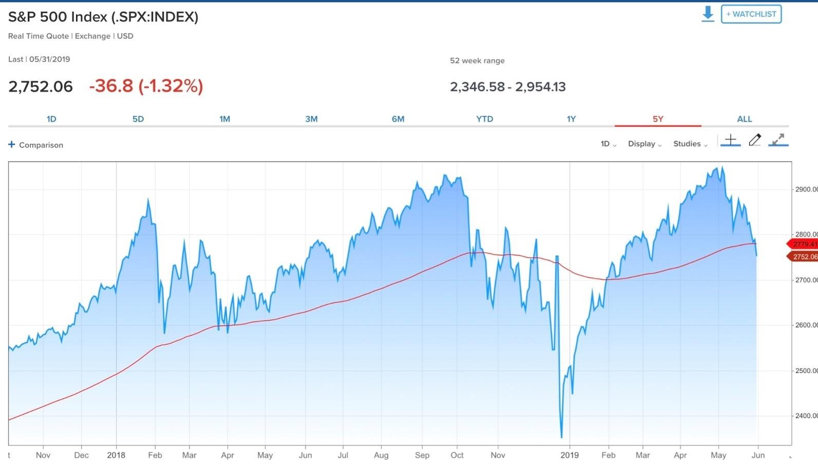 Mike Santoli: A full breakdown of where the stock market