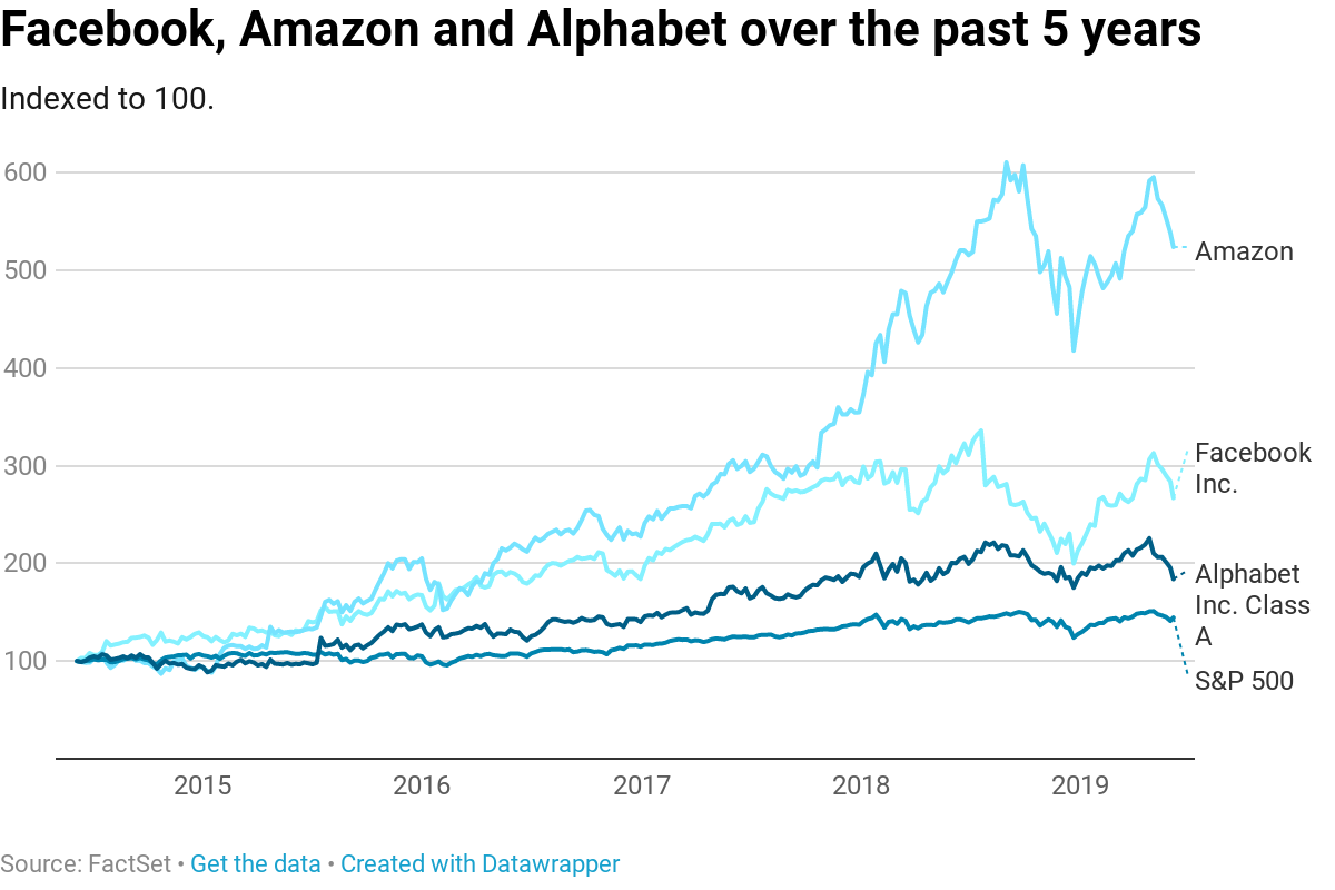 Big tech's antitrust fears give investors a rare chance to buy