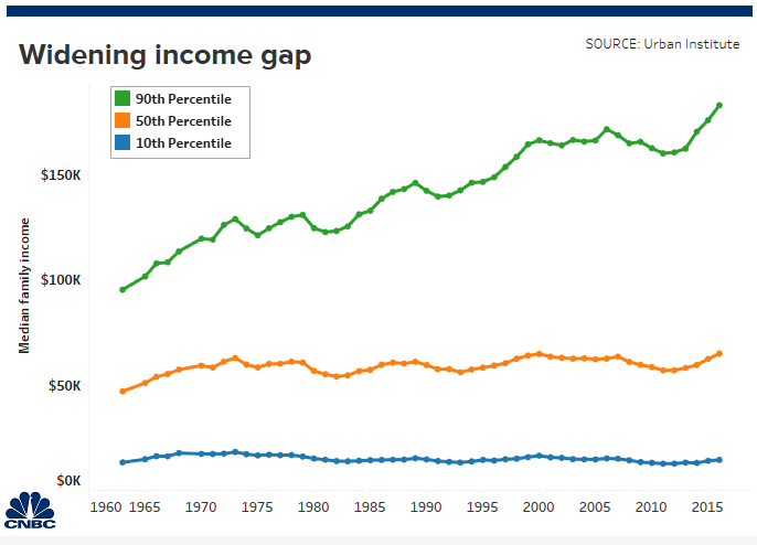 5 reasons income inequality has become a major political issue