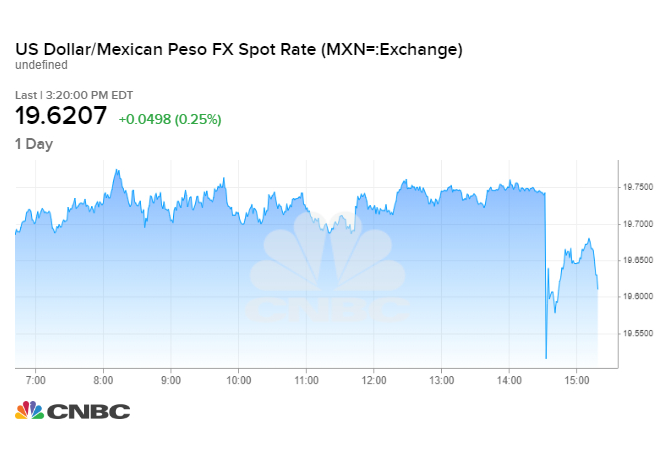 Mexican peso drops amid fragile trade talks and a hit from
