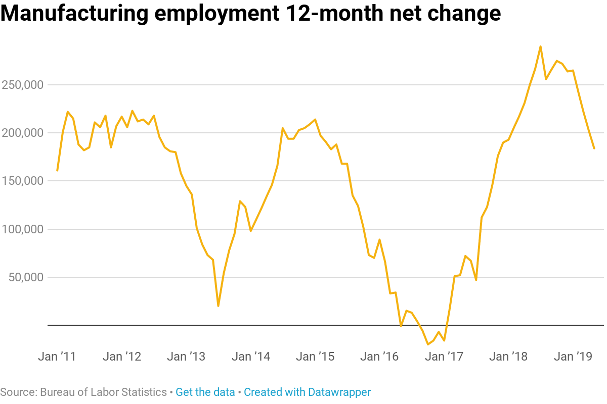 Here's where the jobs are for May 2019 — in one chart
