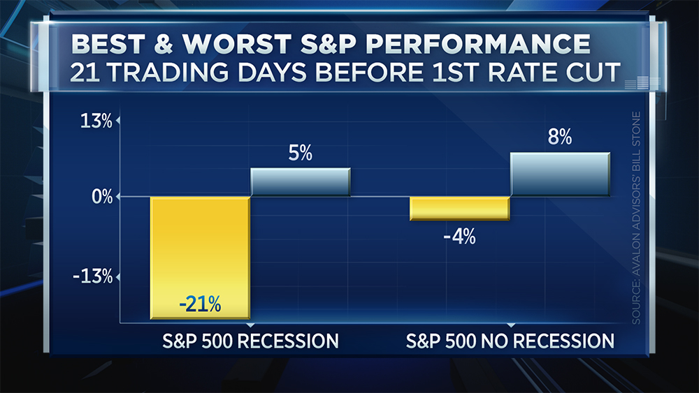 Special chart suggests stocks will rally into the July Fed