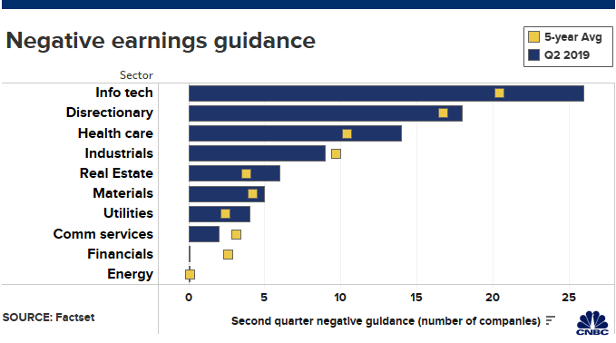 Companies are warning that earnings results are going to be brutal 1