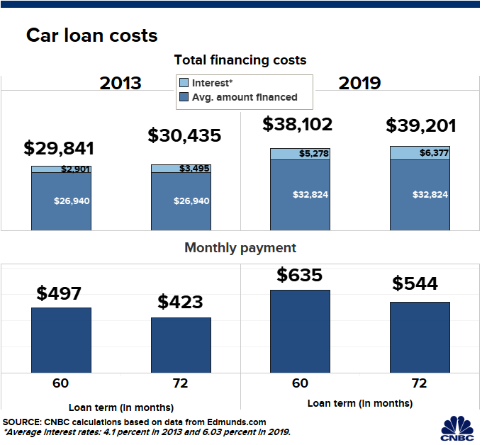 Prepare For Sticker Shock If You Haven T Shopped For A New Car Lately