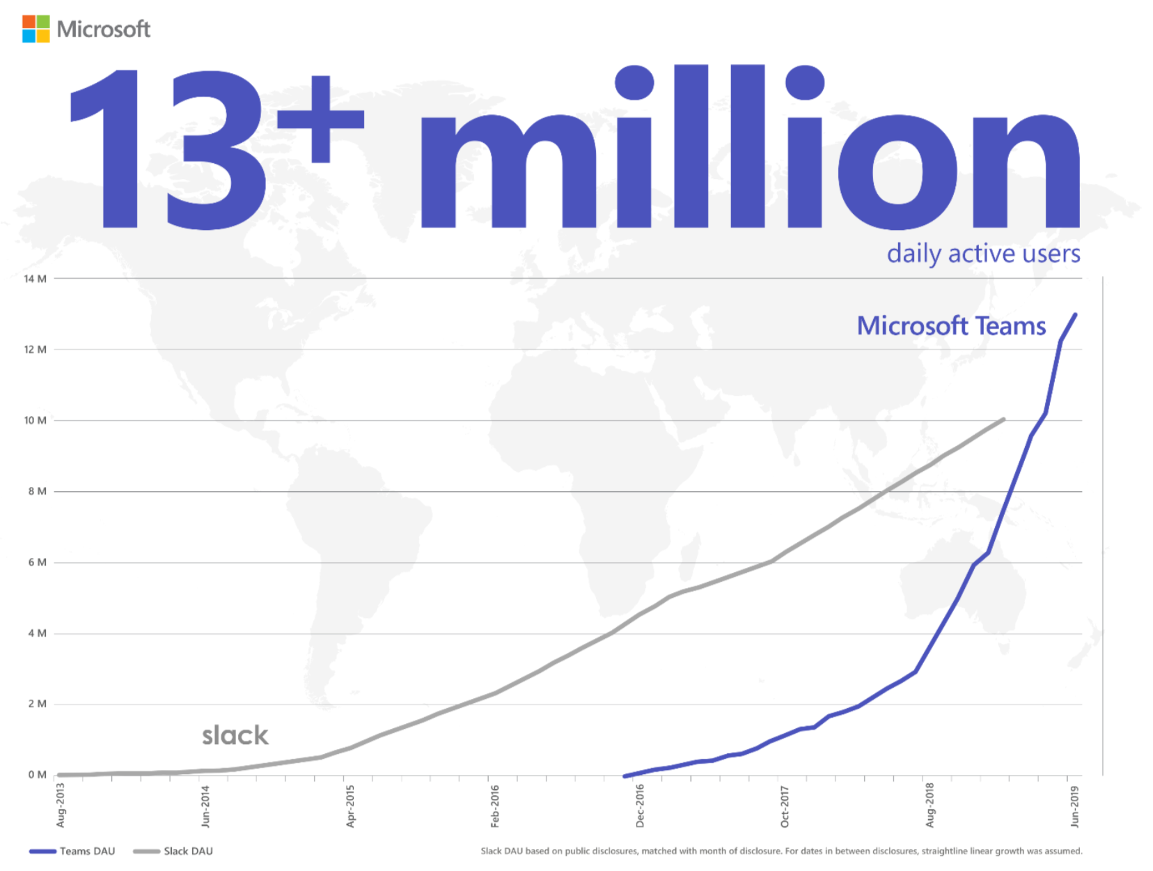 Microsoft Teams passes Slack in daily users
