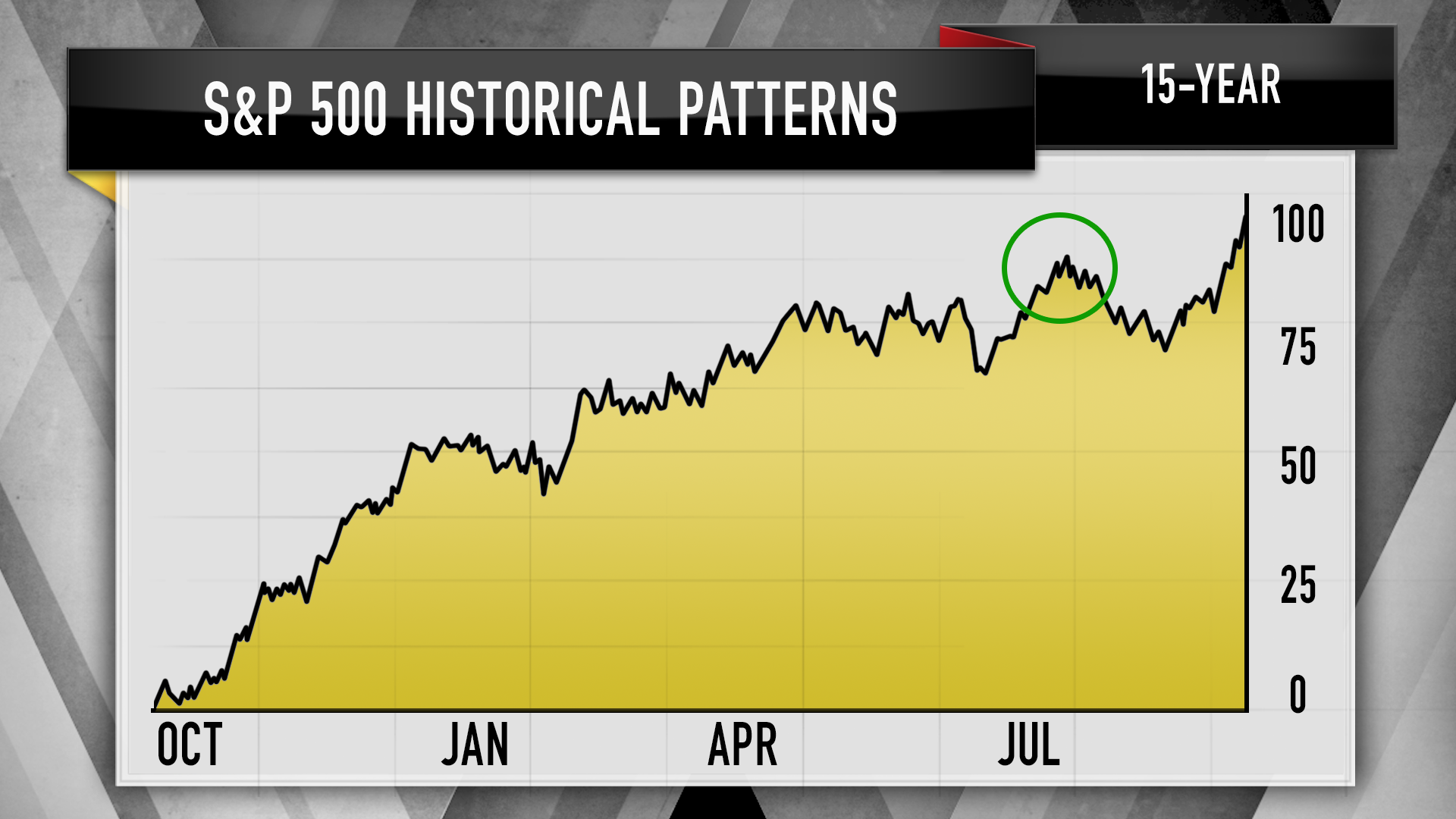 Charts show the S&P 500 could be due for a correction, Jim