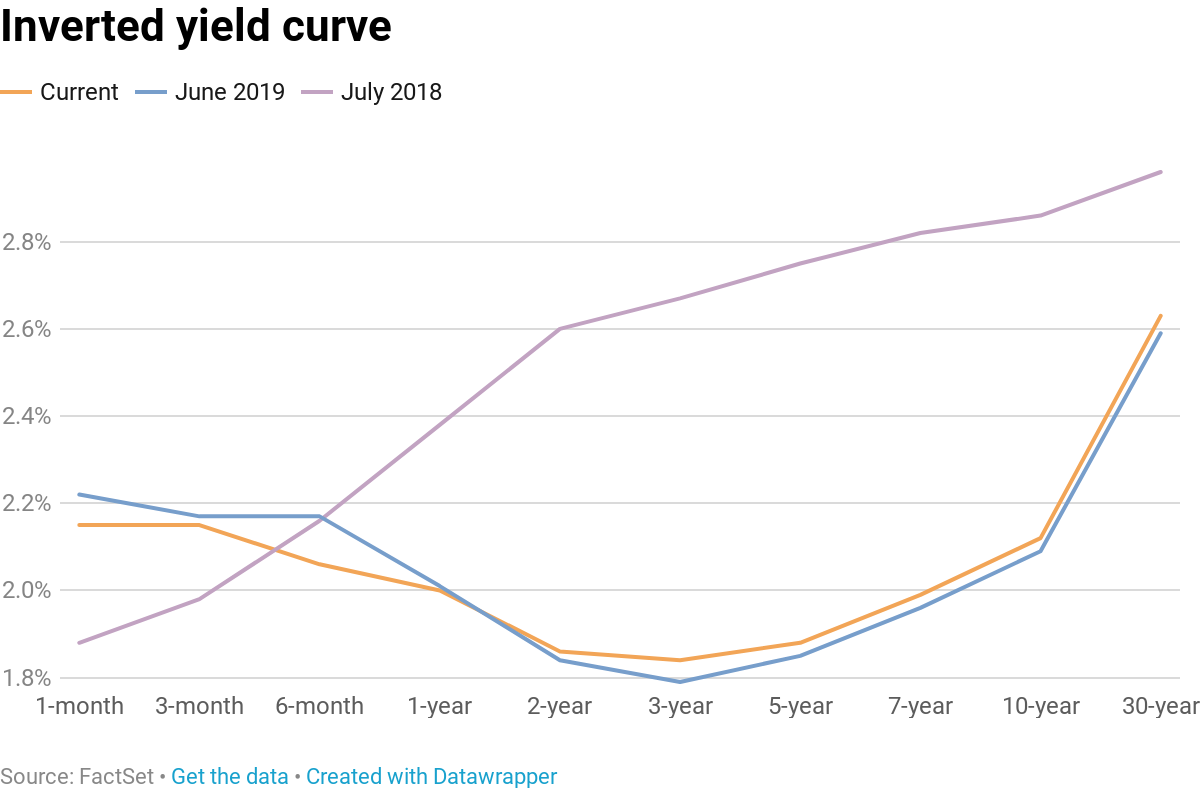 Hedge fund manager Kyle Bass bets the Fed will have to cut