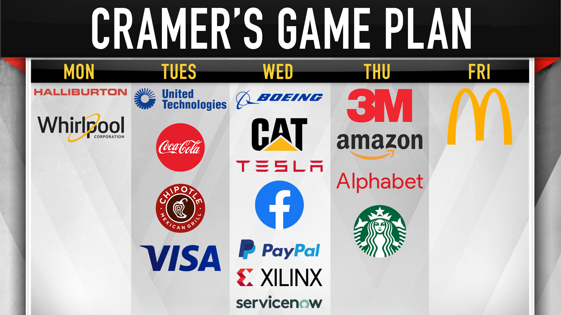 Cramer's rundown of earnings: Chipotle, Whirlpool, Alphabet