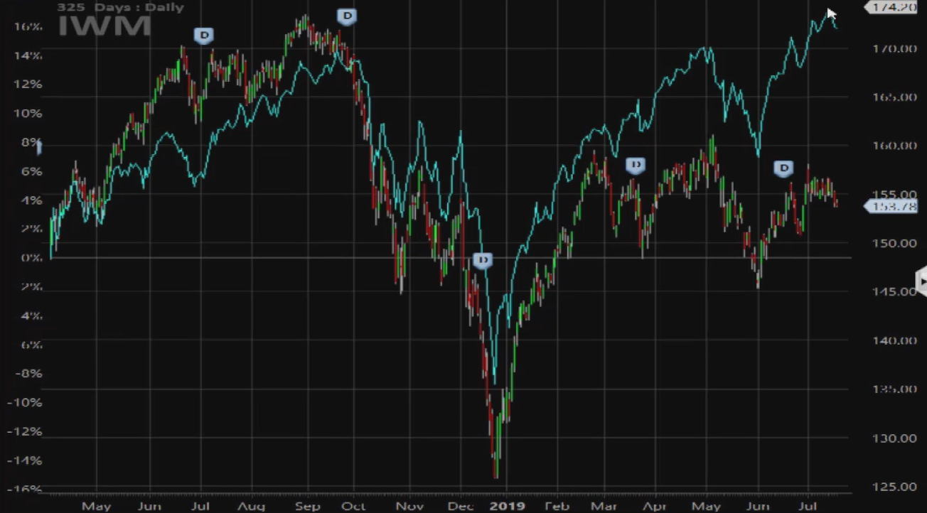 This underperforming corner of the market could get worse, technician says