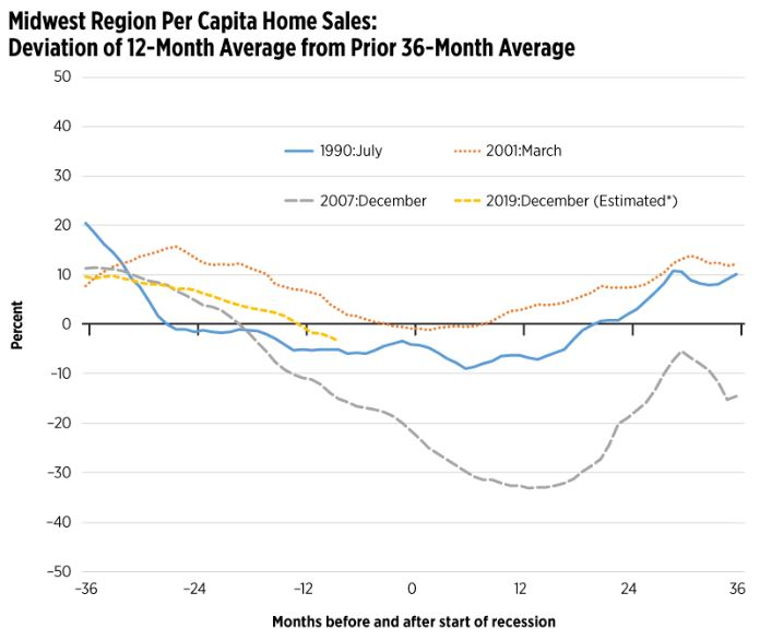 Housing is providing another in a line of troubling signs pointing to an economic downturn