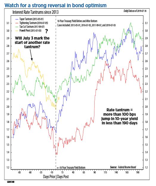 Santoli: Investors keep buying momentum stocks, betting