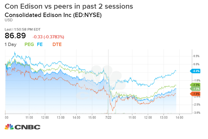 Con Ed, other utility stocks take a hit after power outages Detroit Edison Power Outage Map on