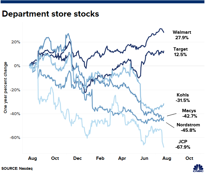 JC Penney is fading, Walmart is thriving  Here's a look at