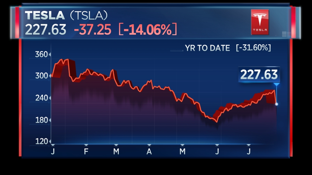 Tesla has worst day of 2019 after earnings and loss of CTO