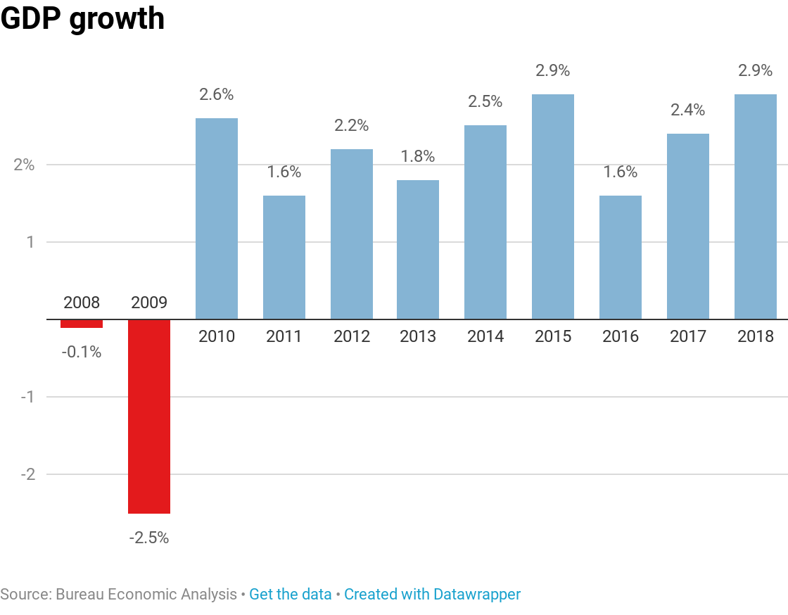 GDP growth fails to hit Trump's 3% target in 2018  Economic Growth Chart