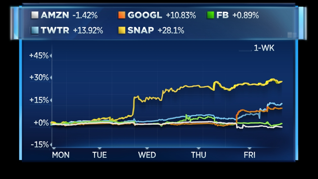 Snap, Twitter and Amazon are cutting into Google-Facebook