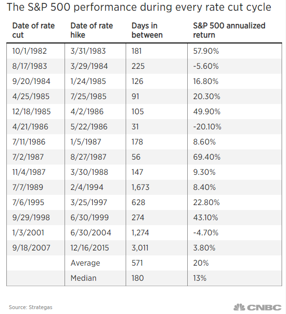 This Chart Shows Why Stock Investors Say Don T Fight The Fed