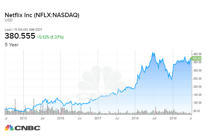 Netflix stock under pressure without 'The Office