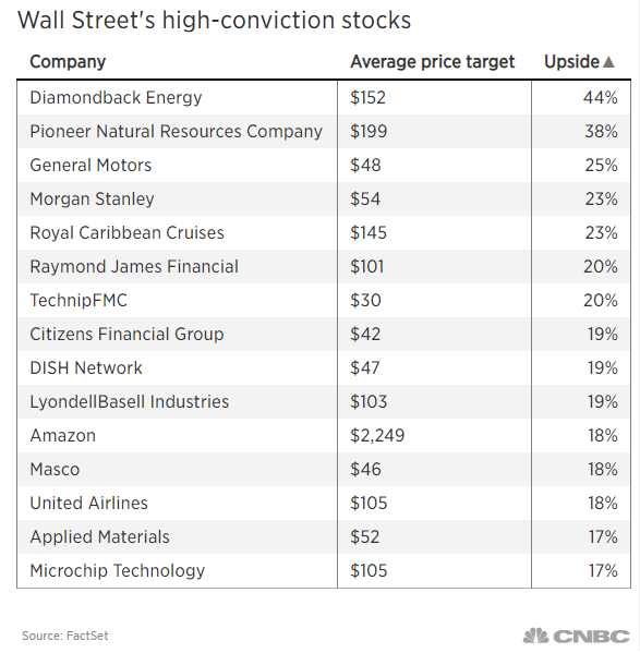 Wall Street analysts are crazy about these stocks and see big upside in the next 12 months
