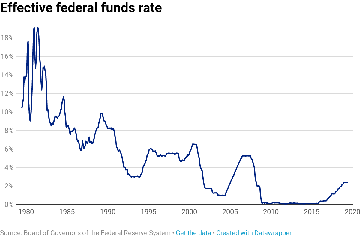 Image result for federal reserve interest rates over time