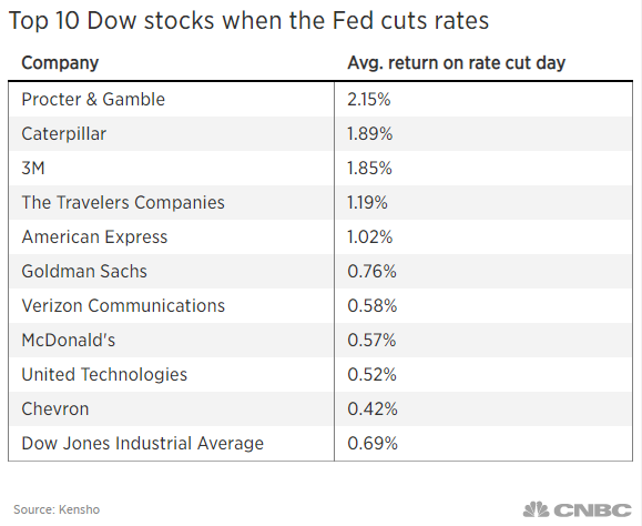 Here are the best Dow stocks to buy on the day Fed cuts rates