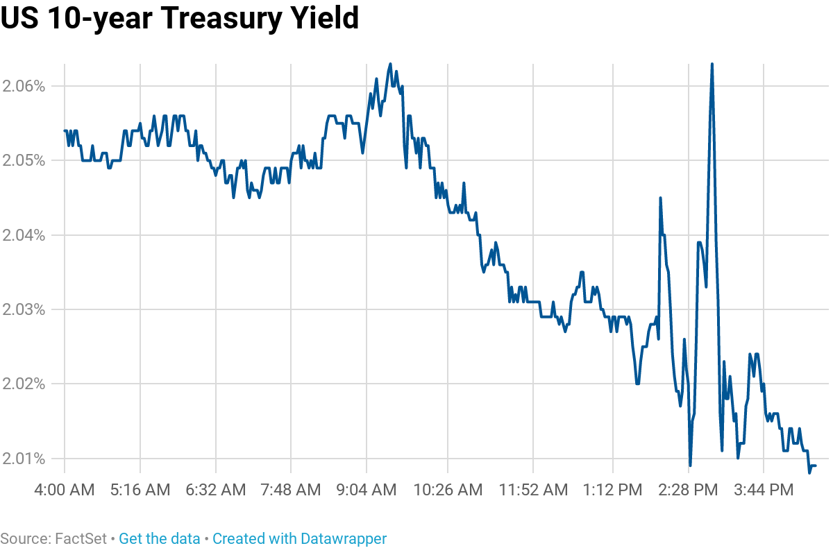 10-year yield falls after Fed cuts rates, calls move an