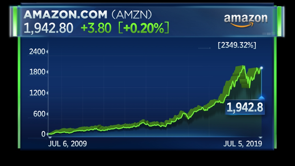 Amazon lessons from the last 25 years, according to one of its most bullish analysts
