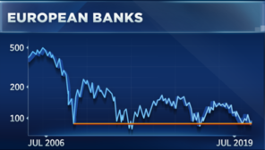 JPMorgan is best bet to play European financials rebound
