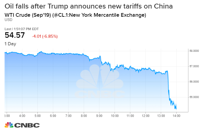 Oil plunges, down more than 6% after Trump adds tariffs on China