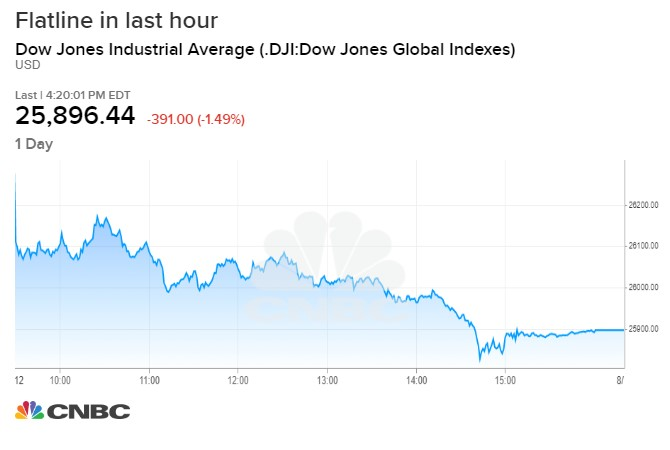 A trading issue impacted US stock quotes late in the day