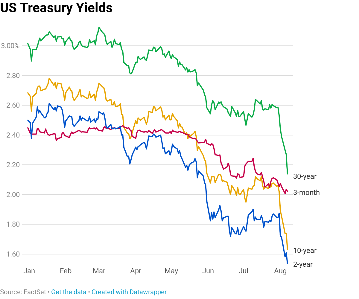 Main yield curve inches away from inverting as 10-year yield nears falling below 2-year rate