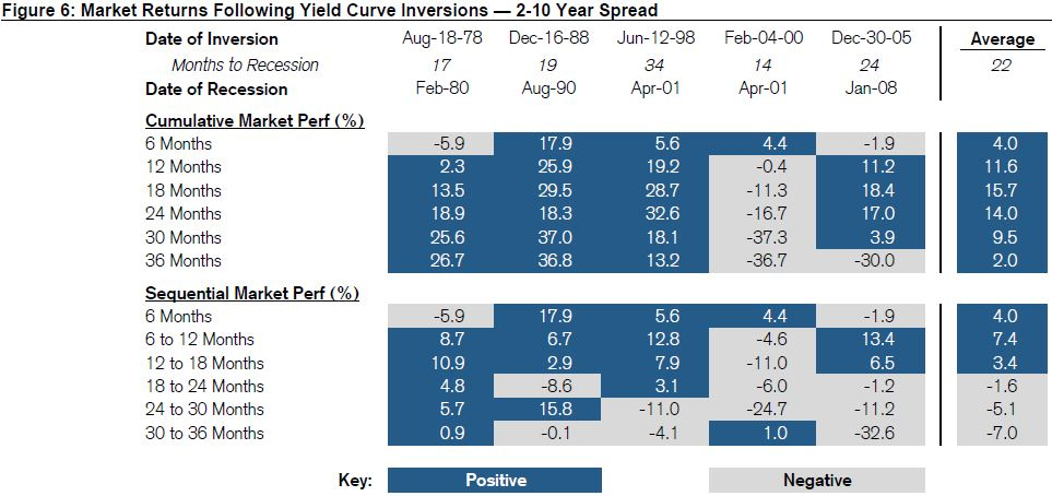 After yield curve inverts, stocks typically have 18 months
