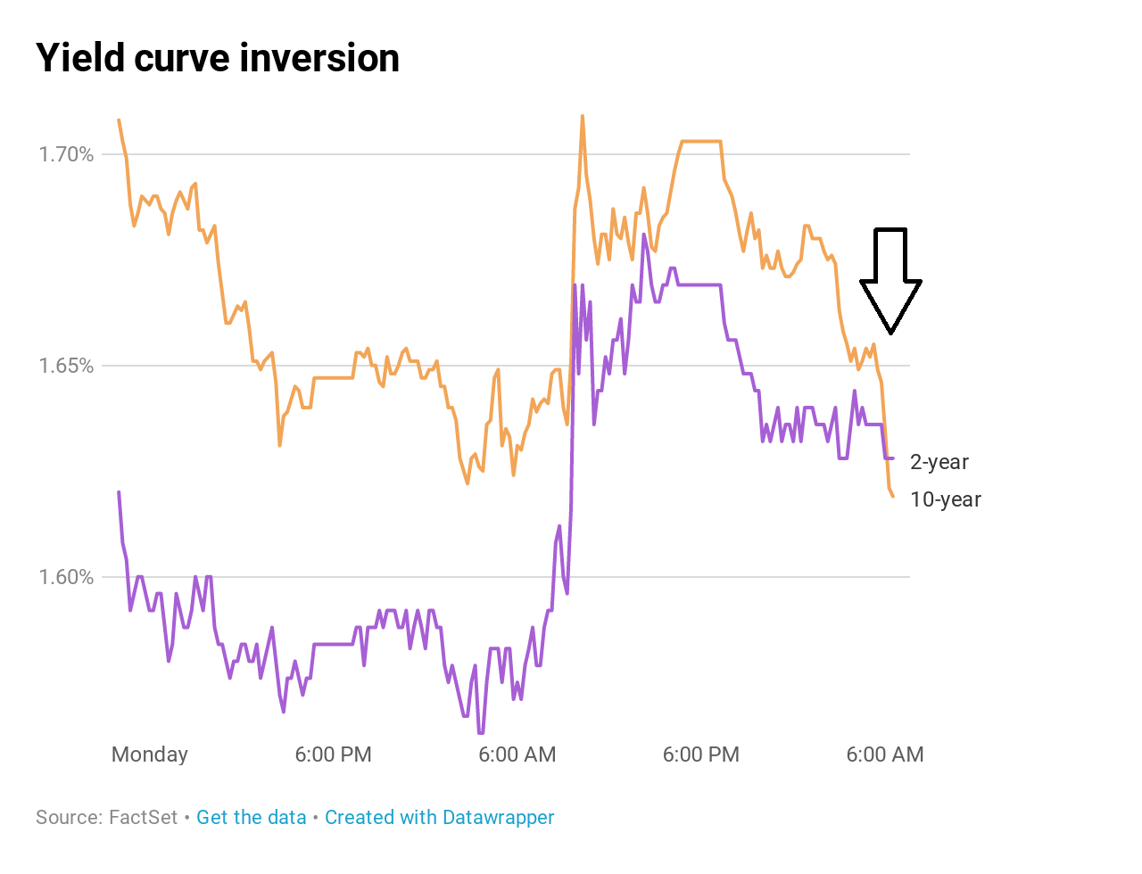 Key yield curve inverts as 2-year yield tops 10-year
