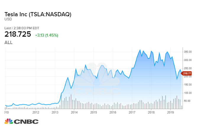 Tesla Stock Predictions >> How Much A 1 000 Investment In Tesla 9 Years Ago Would Be Worth