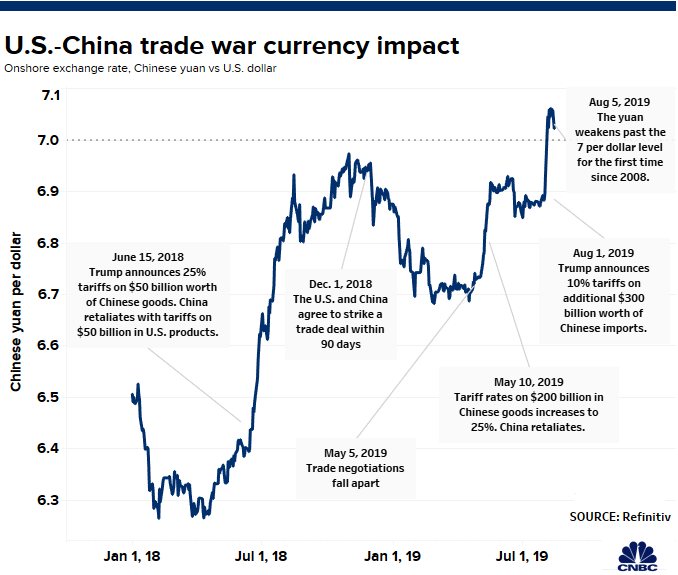 RMB: How the Chinese yuan might perform in US-China trade war