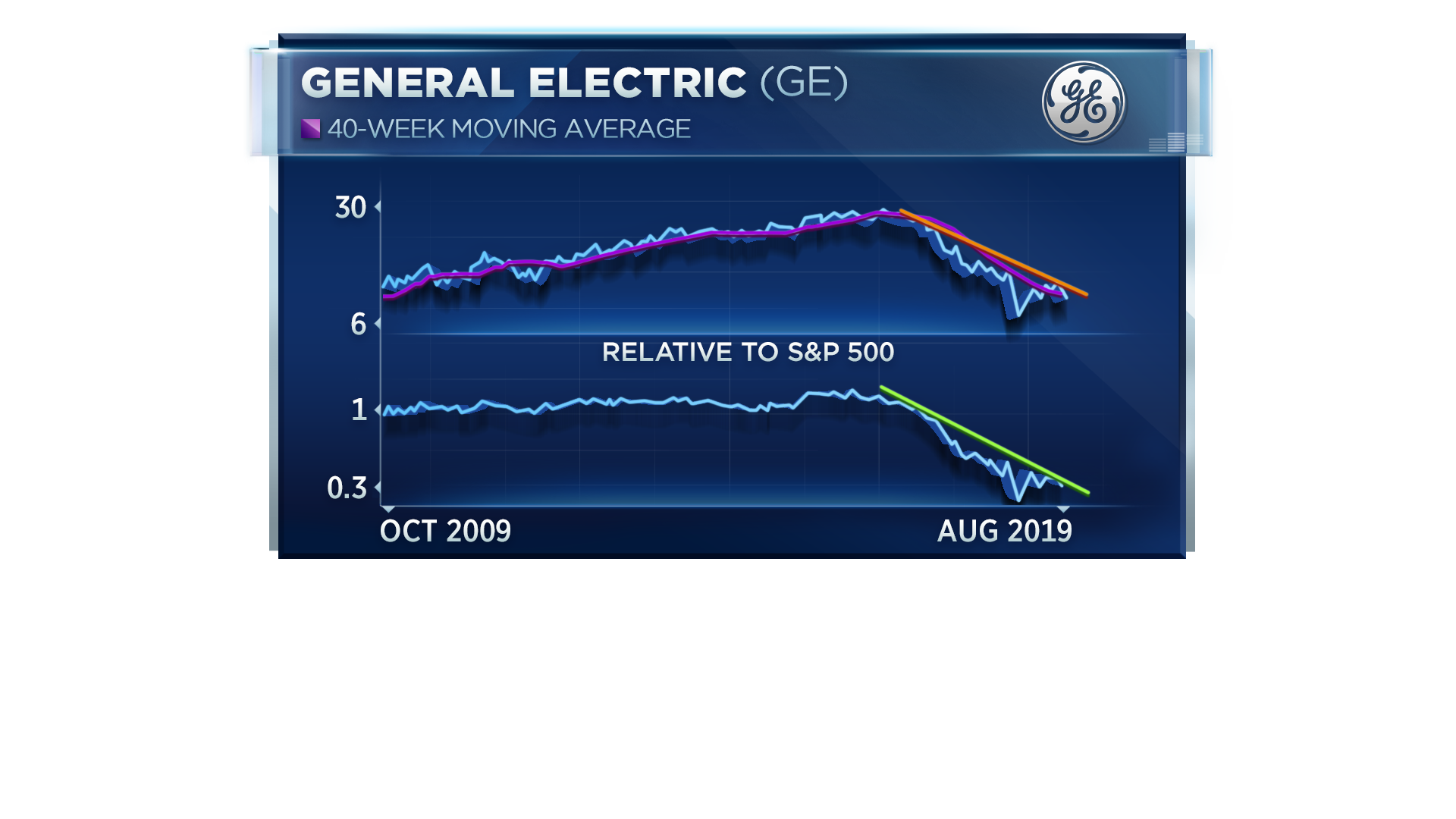 Don't buy the bounce in GE stock, some market watchers warn