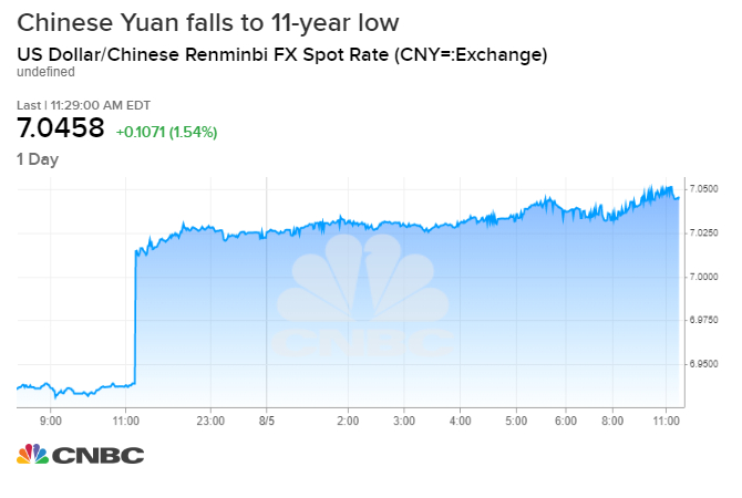 Yuan Sinks Past Seven Against The