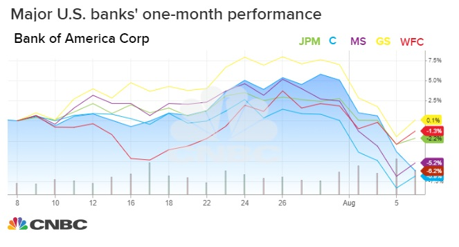 Banks pummeled as rates dive, but analysts say selling is