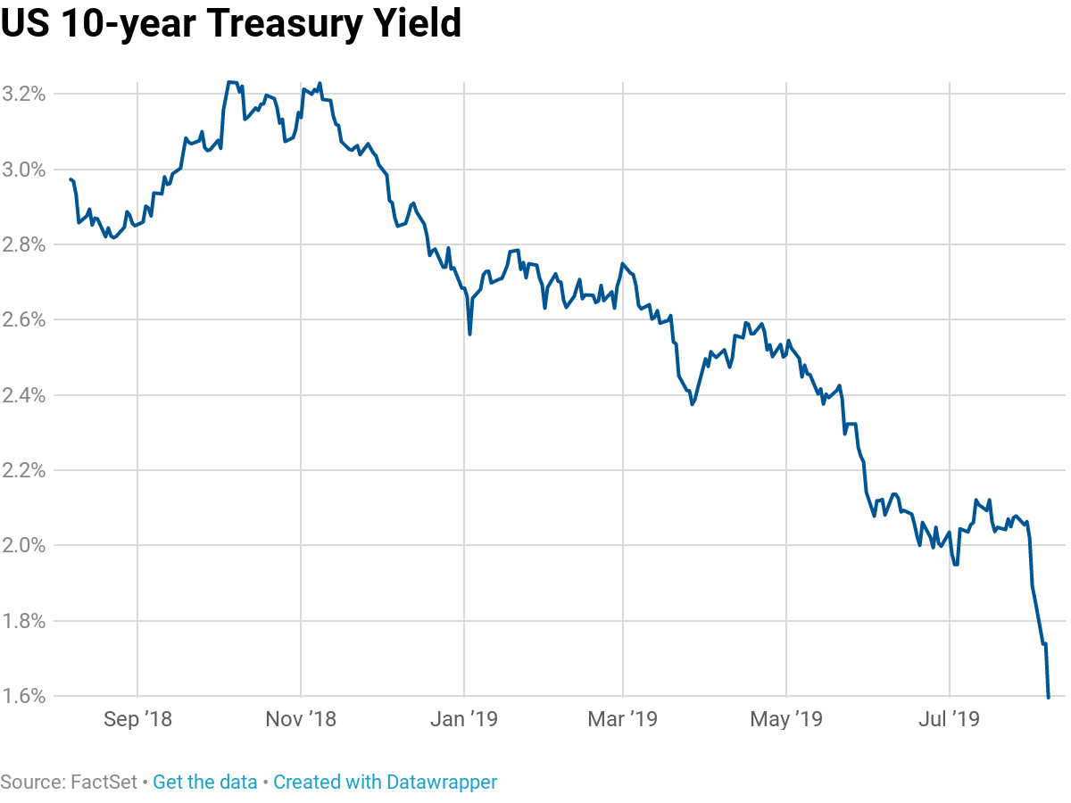 10-year yield drops to 1 6%, 30-year nears record low amid