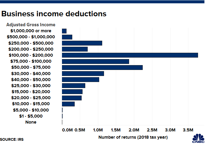 Qualified Business Income Deduction 2020.Here S How Many People Claimed This New 20 Small Business